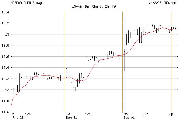 Alpine Immune Sciences, Inc (NASDAQ:ALPN) Stock Chart