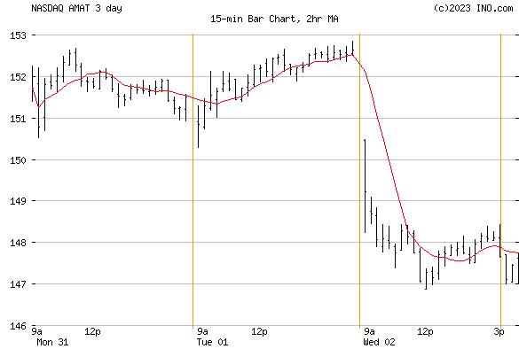 Applied Materials, Inc (NASDAQ:AMAT) Stock Chart