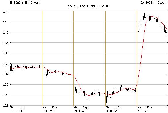AMAZON.COM (NASDAQ:AMZN) Stock Chart