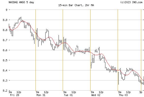ANGIODYNAMICS (NASDAQ:ANGO) Stock Chart