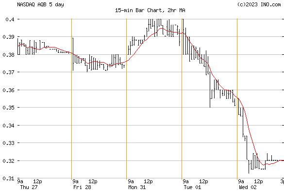 AQUABOUNTY TECHNOLOGIES (NASDAQ:AQB) Stock Chart
