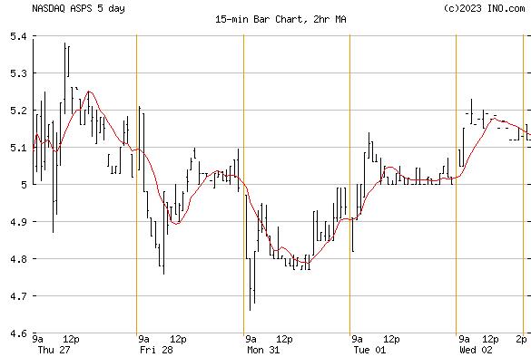 ALTISOURCE PORTFOLIO (NASDAQ:ASPS) Stock Chart