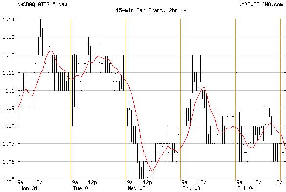 ATOSSA GENETICS (NASDAQ:ATOS) Stock Chart