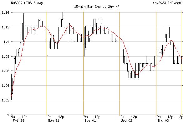 Atossa Genetics, Inc (NASDAQ:ATOS) Stock Chart
