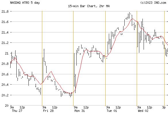 ASTRONICS (NASDAQ:ATRO) Stock Chart
