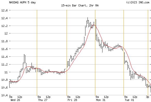 AURINIA PHARMACEUTICALS INC OR (NASDAQ:AUPH) Stock Chart