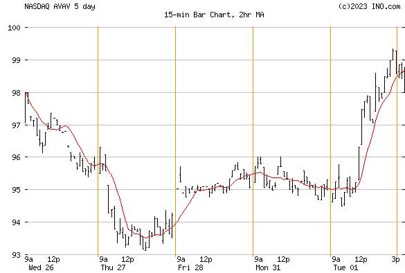 AEROVIRONMENT (NASDAQ:AVAV) Stock Chart