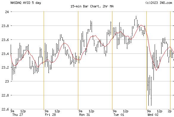 AVID TECH INC (NASDAQ:AVID) Stock Chart