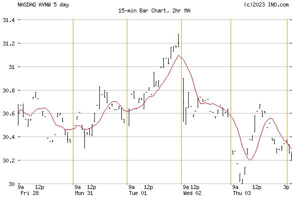 AVIAT NETWORKS (NASDAQ:AVNW) Stock Chart