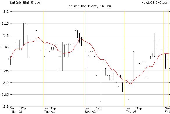 BIOTELEMETRY (NASDAQ:BEAT) Stock Chart