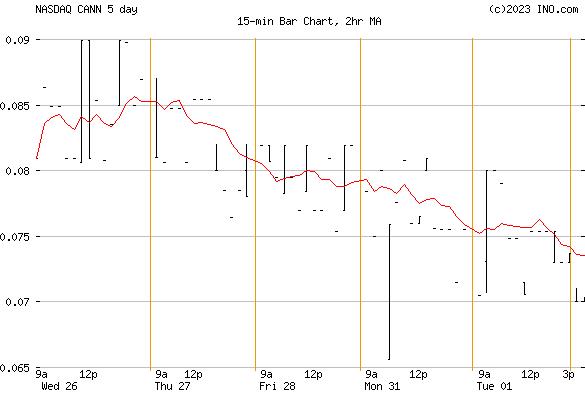 GENERAL CANNABIS CORP COMMON (NASDAQ:CANN) Stock Chart