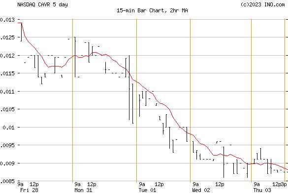CAVU RESOURCES INC (NASDAQ:CAVR) Stock Chart