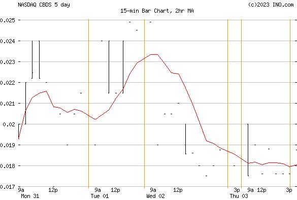 CANNABIS SATIVA (NASDAQ:CBDS) Stock Chart