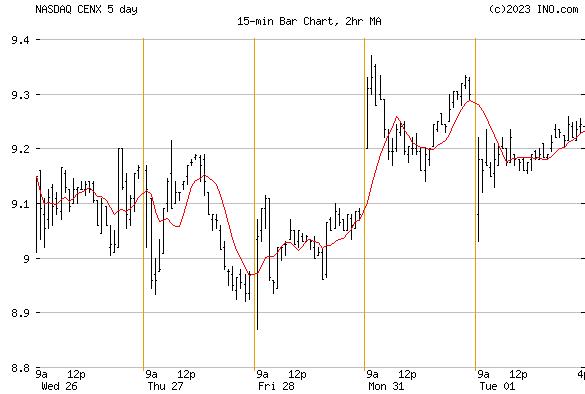 CENTURY ALUMINUM (NASDAQ:CENX) Stock Chart