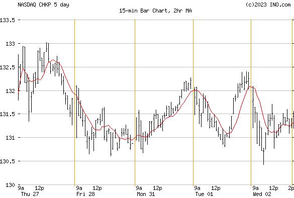CHECK POINT SOFTWARE (NASDAQ:CHKP) Stock Chart