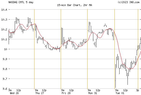 COMTECH TELECOM (NASDAQ:CMTL) Stock Chart