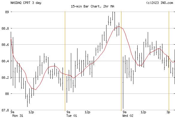 Copart, Inc (NASDAQ:CPRT) Stock Chart