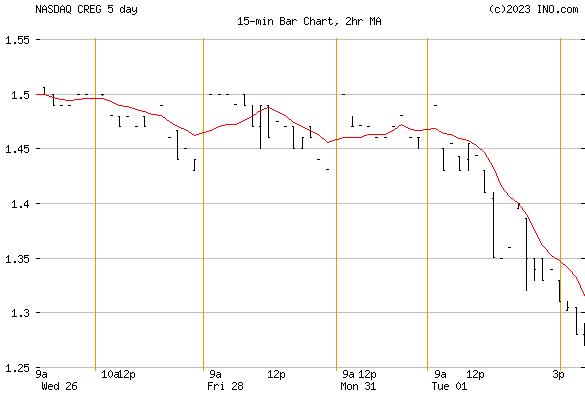 CHINA RECYCLING ENERGY (NASDAQ:CREG) Stock Chart