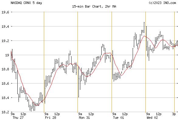 Crinetics Pharmaceuticals, Inc (NASDAQ:CRNX) Stock Chart