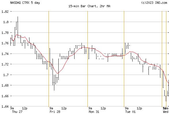 CYTOMX THERAPEUTICS (NASDAQ:CTMX) Stock Chart