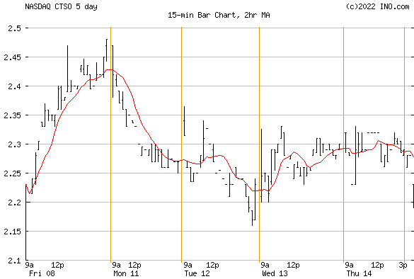 CYTOSORBENTS CORP (NASDAQ:CTSO) Stock Chart