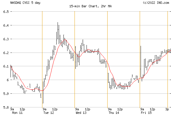 COMMERCIAL VEHICLE GROUP (NASDAQ:CVGI) Stock Chart