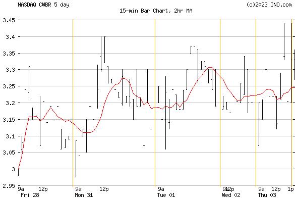 COHBAR INC COMMON (NASDAQ:CWBR) Stock Chart
