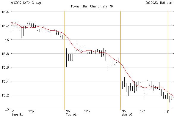 CRYOPORT (NASDAQ:CYRX) Stock Chart