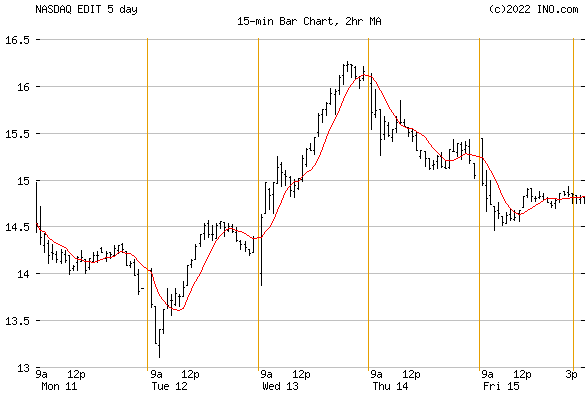 EDITAS MEDICINE (NASDAQ:EDIT) Stock Chart