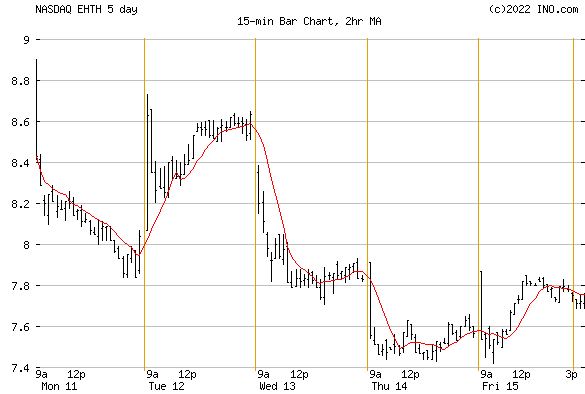 EHEALTH (NASDAQ:EHTH) Stock Chart