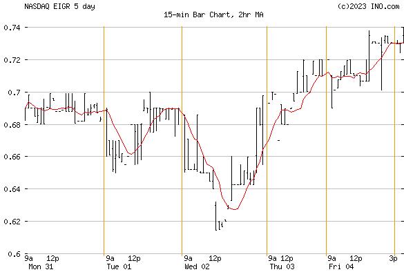 EIGER BIOPHARMACEUTICALS (NASDAQ:EIGR) Stock Chart