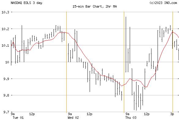 Evolus, Inc (NASDAQ:EOLS) Stock Chart