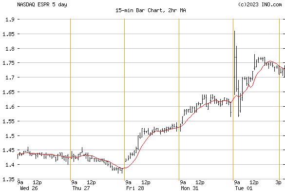 ESPERION THERAPEUTICS (NASDAQ:ESPR) Stock Chart