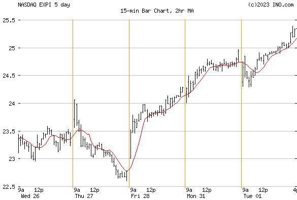 eXp World Holdings, Inc (NASDAQ:EXPI) Stock Chart