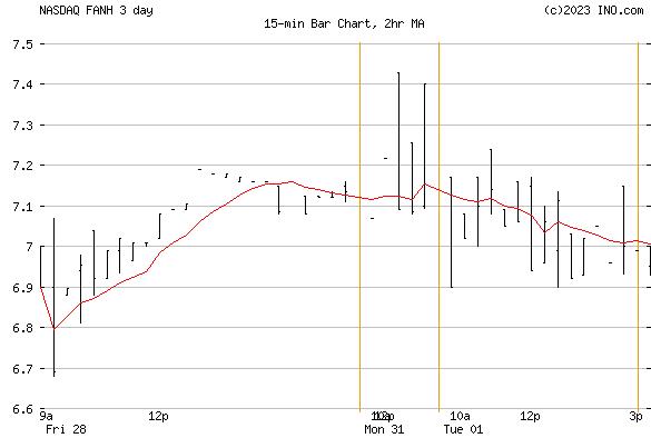 Fanhua, Inc ADS (NASDAQ:FANH) Stock Chart