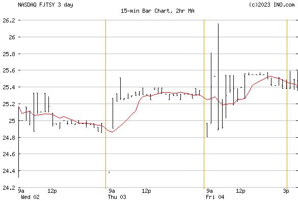 Fujitsu Ltd ADR (NASDAQ:FJTSY) Stock Chart