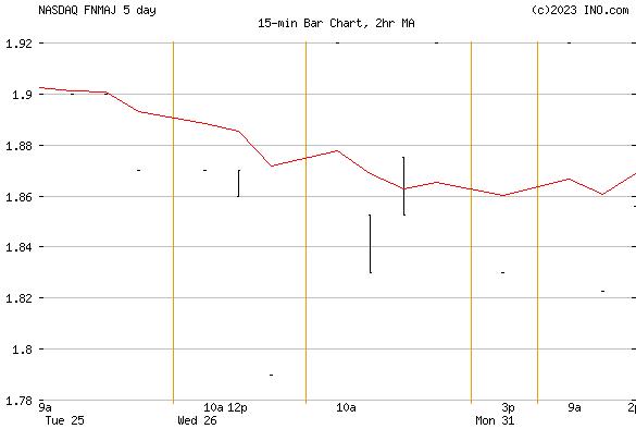 FANNIE MAE PR R (NASDAQ:FNMAJ) Stock Chart