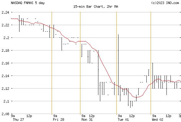 FANNIE MAE PR S (NASDAQ:FNMAS) Stock Chart