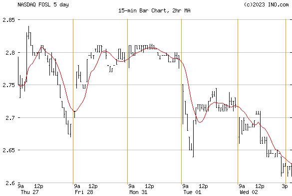 FOSSIL GROUP (NASDAQ:FOSL) Stock Chart