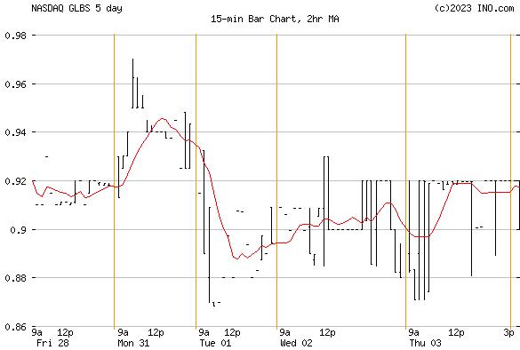 GLOBUS MARITIME (NASDAQ:GLBS) Stock Chart