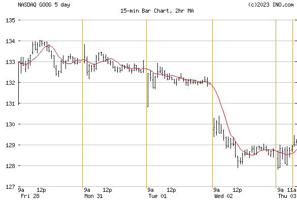 ALPHABET INC CL C (NASDAQ:GOOG) Stock Chart