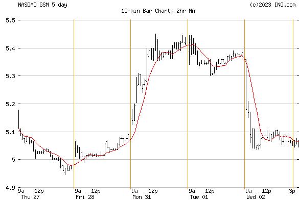 FERROGLOBE PLC (NASDAQ:GSM) Stock Chart