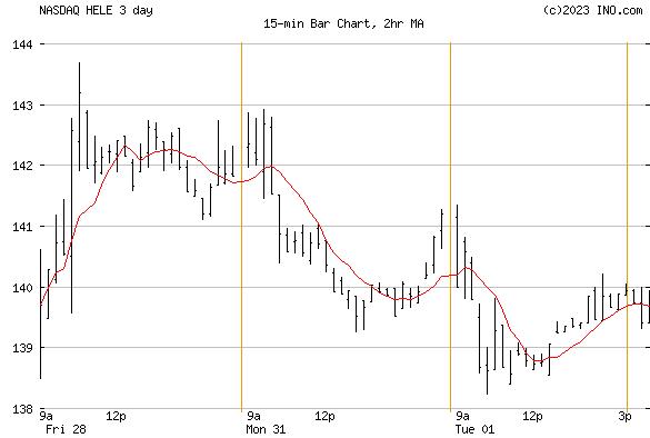 HELEN of TROY (NASDAQ:HELE) Stock Chart