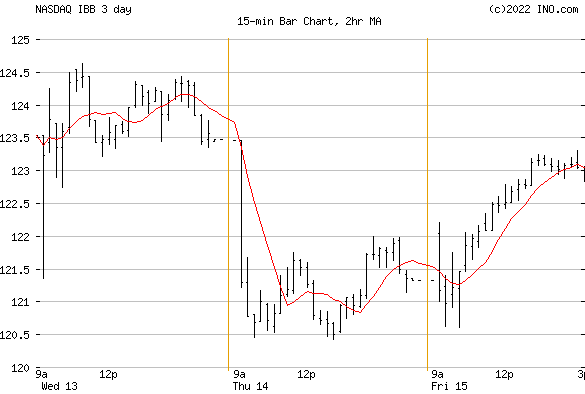 iShares NASDAQ BIOTECH E (NASDAQ:IBB) Stock Chart