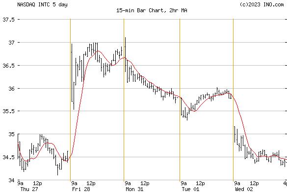INTEL (NASDAQ:INTC) Stock Chart