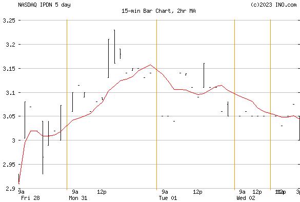 PROFESSIONAL DIVERSITY NETWORK (NASDAQ:IPDN) Stock Chart