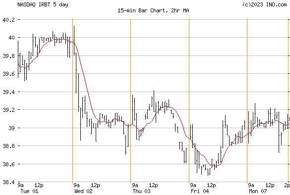 IROBOT (NASDAQ:IRBT) Stock Chart