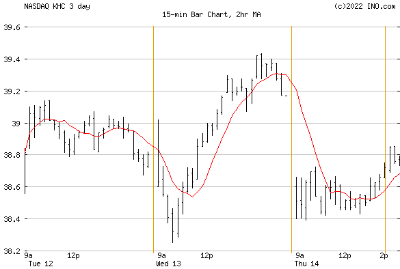 THE KRAFT HEINZ CO COMMON (NASDAQ:KHC) Stock Chart