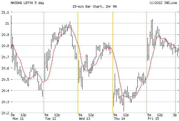 LIBERTY GLOBAL PLC CL A ORD (NASDAQ:LBTYA) Stock Chart