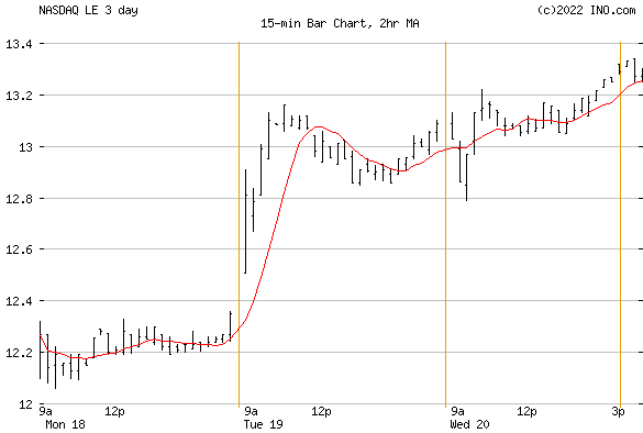 Lands' End, Inc (NASDAQ:LE) Stock Chart